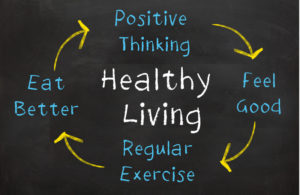 A chart that depicts healthy living as being made up of positive thinking, regular exercise, a better diet, etc.